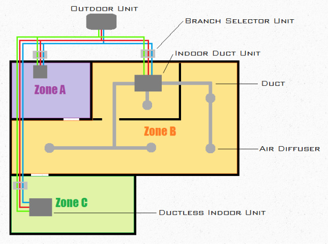 Variable refrigerant flow vrf diversified piping mechanical vrf multi zone system sciox Gallery